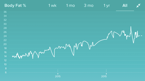 bf_depressing_chart
